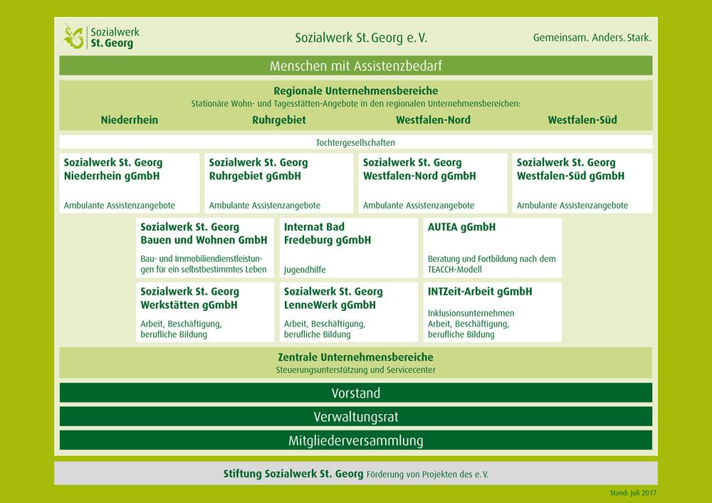Sozialwerk St. Georg :: Organigramm